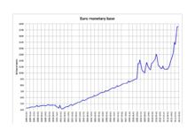 220px-euro_monetary_base